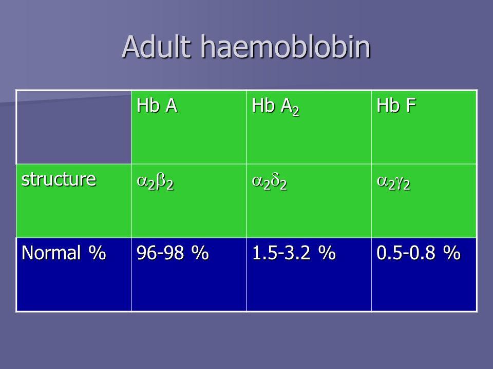 Hb A Hb A 2 Hb F structure a 2 2 a2d2a2d2a2d2a2d2 Normal % 96-98 % 1.5-3.2 % 0.5-0.8 % Adult haemoblobin