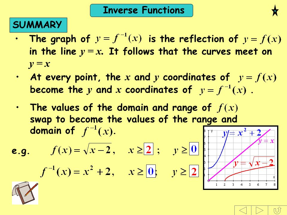 Inverse Functions SUMMARY The graph of is the reflection of in the line y = x. It follows that the curves meet on y = x At every point, the x and y co