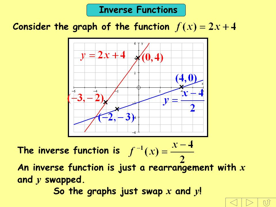 Inverse Functions Consider the graph of the function The inverse function is An inverse function is just a rearrangement with x and y swapped. So the