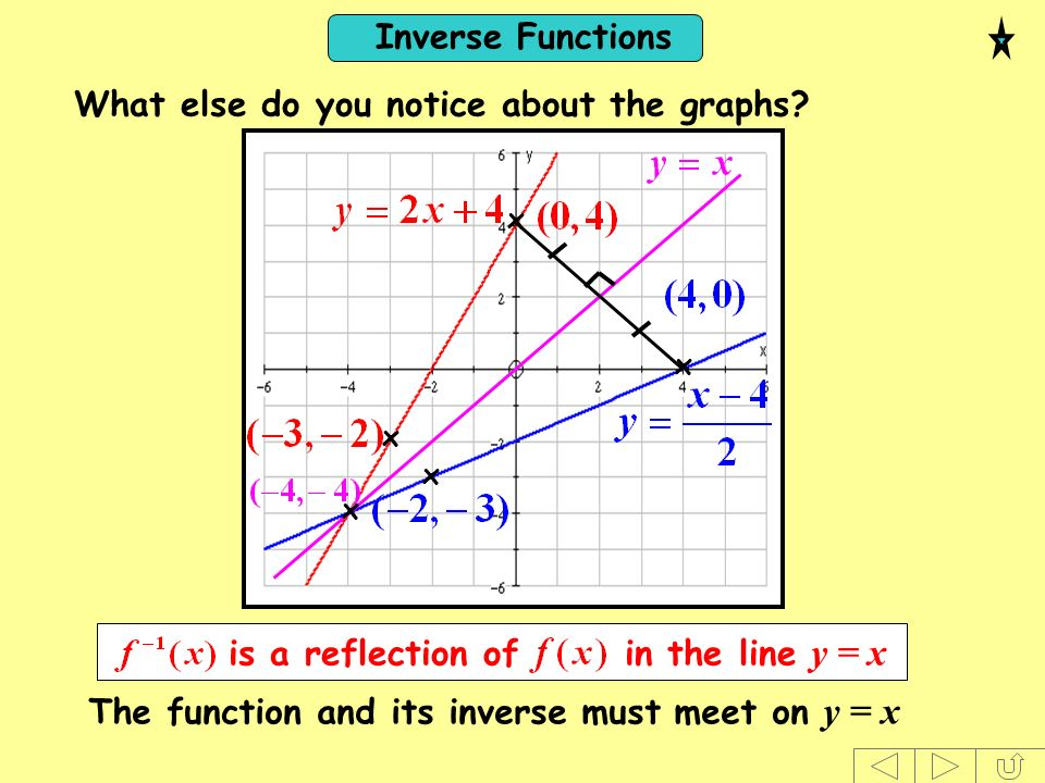 Inverse Functions x x x x is a reflection of in the line y = x What else do you notice about the graphs? x The function and its inverse must meet on y