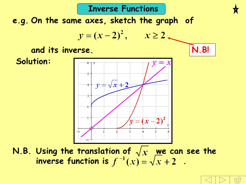 Inverse Functions e.g.On the same axes, sketch the graph of and its inverse. N.B! Solution: N.B.Using the translation of we can see the inverse functi