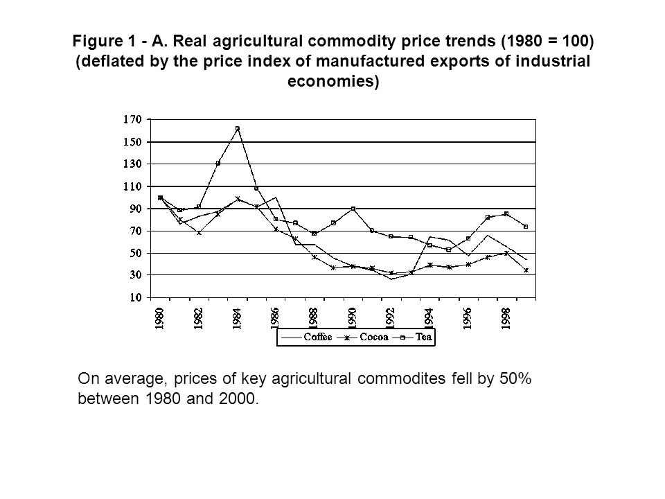 Figure 1 - A. Real agricultural commodity price trends (1980 = 100) (deflated by the price index of manufactured exports of industrial economies) On a