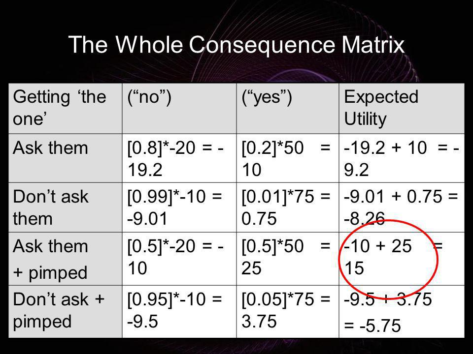 The Whole Consequence Matrix Getting the one (no)(yes)Expected Utility Ask them[0.8]*-20 = - 19.2 [0.2]*50 = 10 -19.2 + 10 = - 9.2 Dont ask them [0.99