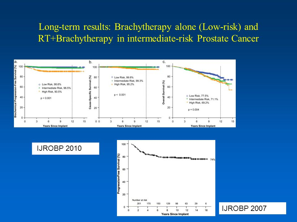 Long-term results: Brachytherapy alone (Low-risk) and RT+Brachytherapy in intermediate-risk Prostate Cancer IJROBP 2010 IJROBP 2007