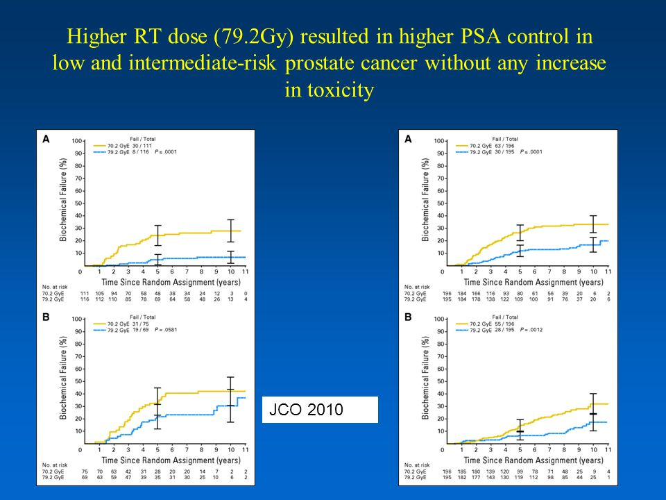 Higher RT dose (79.2Gy) resulted in higher PSA control in low and intermediate-risk prostate cancer without any increase in toxicity JCO 2010 Low riskIntermediate-risk