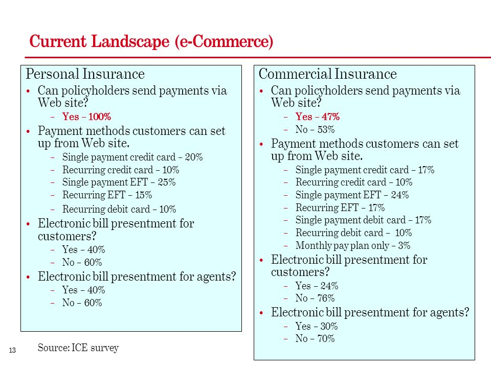 13 Current Landscape (e-Commerce) Personal Insurance Can policyholders send payments via Web site.