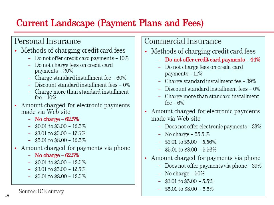14 Current Landscape (Payment Plans and Fees) Personal Insurance Methods of charging credit card fees – Do not offer credit card payments – 10% – Do not charge fees on credit card payments – 20% – Charge standard installment fee – 60% – Discount standard installment fees – 0% – Charge more than standard installment fee – 10% Amount charged for electronic payments made via Web site – No charge – 62.5% – $0.01 to $3.00 – 12.5% – $3.01 to $5.00 – 12.5% – $5.01 to $8.00 – 12.5% Amount charged for payments via phone – No charge – 62.5% – $0.01 to $3.00 – 12.5% – $3.01 to $5.00 – 12.5% – $5.01 to $8.00 – 12.5% Commercial Insurance Methods of charging credit card fees – Do not offer credit card payments – 44% – Do not charge fees on credit card payments – 11% – Charge standard installment fee – 39% – Discount standard installment fees – 0% – Charge more than standard installment fee – 6% Amount charged for electronic payments made via Web site – Does not offer electronic payments – 33% – No charge – 55.5.% – $3.01 to $5.00 – 5.56% – $5.01 to $8.00 – 5.56% Amount charged for payments via phone – Does not offer payments via phone – 39% – No charge – 50% – $3.01 to $5.00 – 5.5% – $5.01 to $8.00 – 5.5% Source: ICE survey