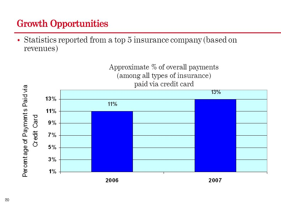 20 Growth Opportunities Statistics reported from a top 5 insurance company (based on revenues) Approximate % of overall payments (among all types of insurance) paid via credit card