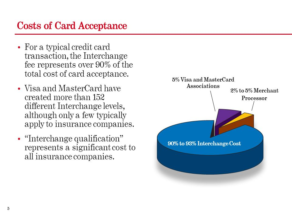 5 For a typical credit card transaction, the Interchange fee represents over 90% of the total cost of card acceptance.