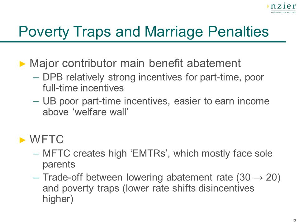 13 Poverty Traps and Marriage Penalties Major contributor main benefit abatement –DPB relatively strong incentives for part-time, poor full-time incentives –UB poor part-time incentives, easier to earn income above welfare wall WFTC –MFTC creates high EMTRs, which mostly face sole parents –Trade-off between lowering abatement rate (30 20) and poverty traps (lower rate shifts disincentives higher)