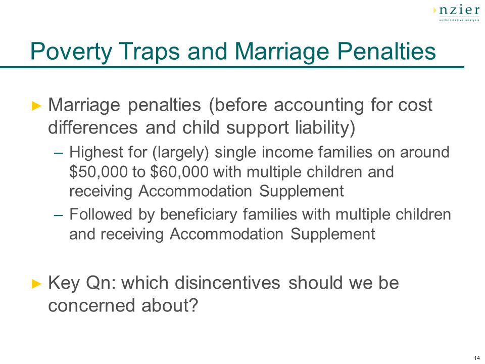 14 Poverty Traps and Marriage Penalties Marriage penalties (before accounting for cost differences and child support liability) –Highest for (largely) single income families on around $50,000 to $60,000 with multiple children and receiving Accommodation Supplement –Followed by beneficiary families with multiple children and receiving Accommodation Supplement Key Qn: which disincentives should we be concerned about