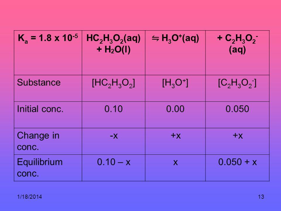 1/18/201413 K a = 1.8 x 10 -5 HC 2 H 3 O 2 (aq) + H 2 O(l) H 3 O + (aq) + C 2 H 3 O 2 - (aq) Substance[HC 2 H 3 O 2 ][H 3 O + ][C 2 H 3 O 2 - ] Initia