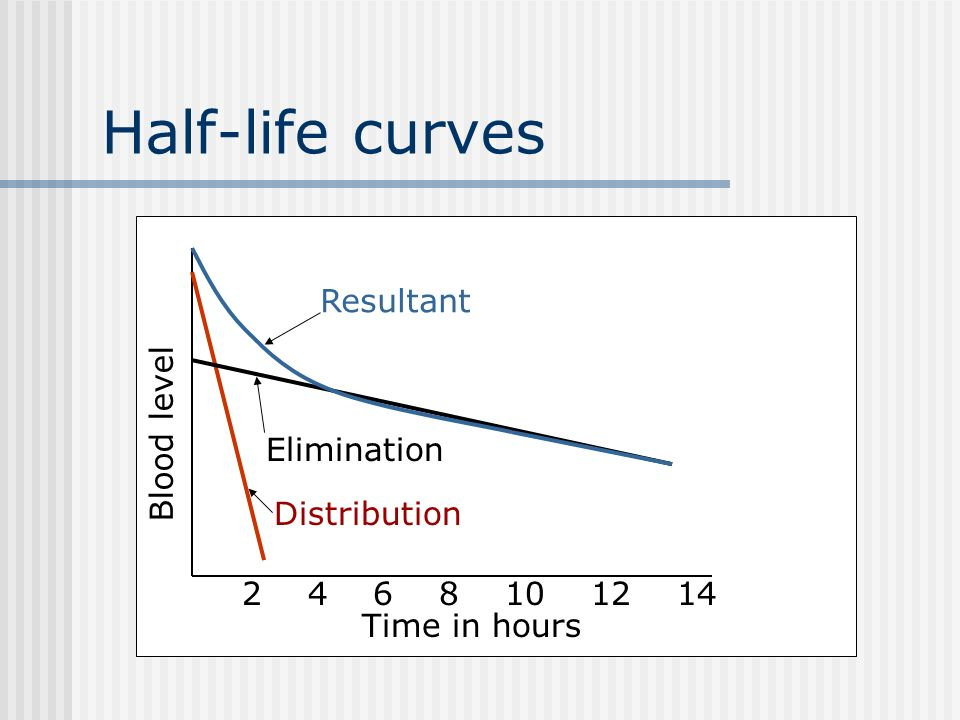 Distribution half-life and therapeutic levels Distribution half-life: the amount of time it takes for half of the drug to be distributed throughout th