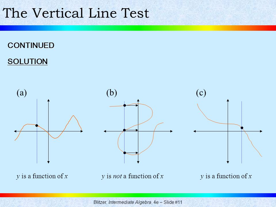Blitzer, Intermediate Algebra, 4e – Slide #11 The Vertical Line TestSOLUTION CONTINUED (a)(b)(c) y is a function of xy is not a function of xy is a fu