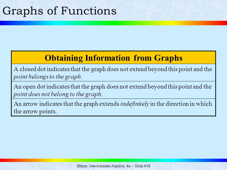 Blitzer, Intermediate Algebra, 4e – Slide #18 Graphs of Functions Obtaining Information from Graphs A closed dot indicates that the graph does not ext