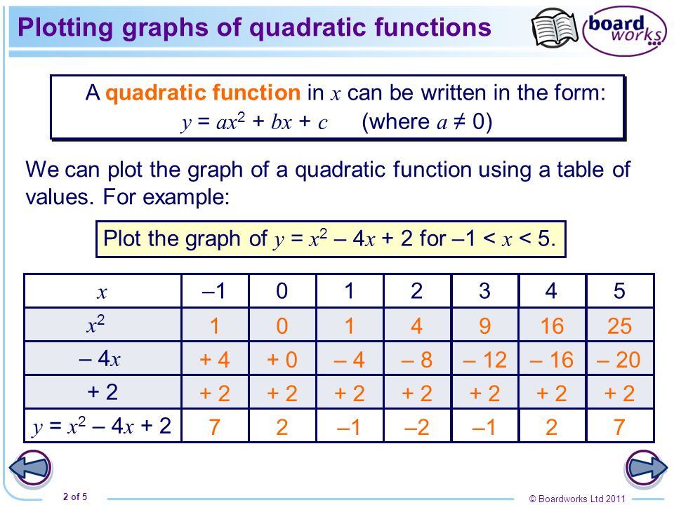 © Boardworks Ltd 2011 3 of 5 x 1 01–13 4 5 2 3 4 5 6 y 2 Plotting graphs of quadratic functions x y = x 2 – 4 x + 2 –1012345 72 –2–127 The points given in the table are plotted … … and the points are then joined together with a smooth curve.