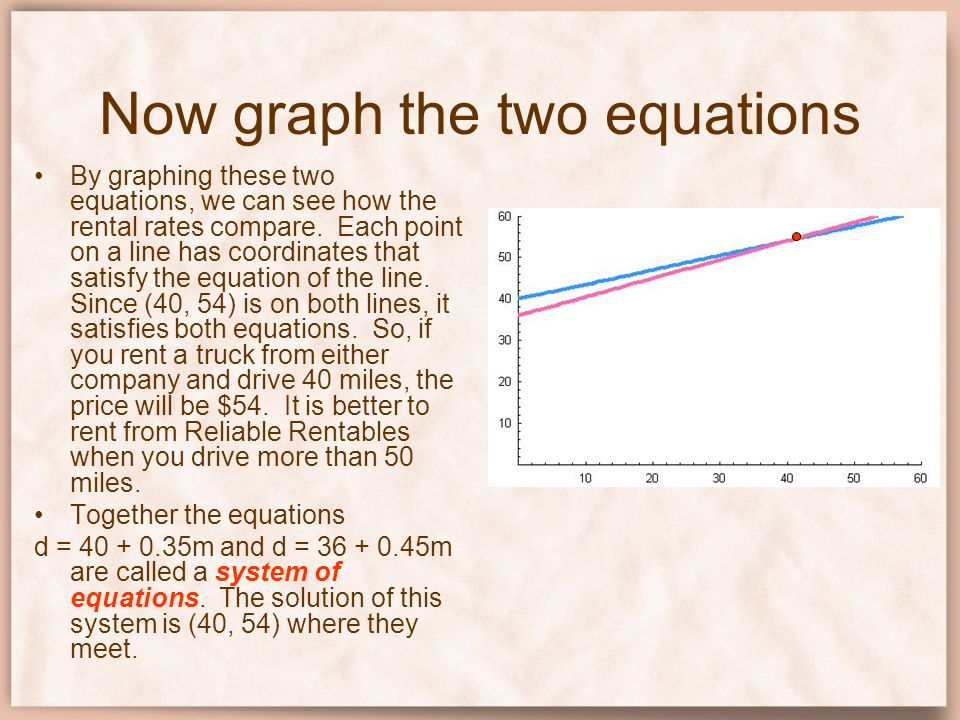 Now graph the two equations By graphing these two equations, we can see how the rental rates compare. Each point on a line has coordinates that satisf