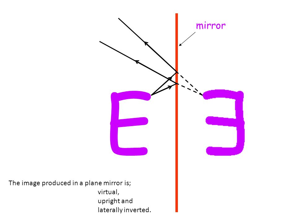 Using the table below, measure and record the angles of Incidence and Reflection. Draw one out as an example. Angle of Incidence (degrees) Angle of Re