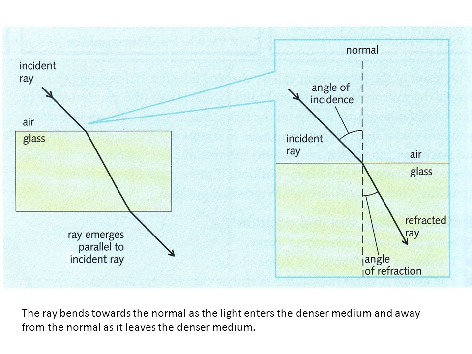 We use the ability of glass to refract light in magnifying glasses. Rays of light change direction (are refracted) when they cross the boundary betwee