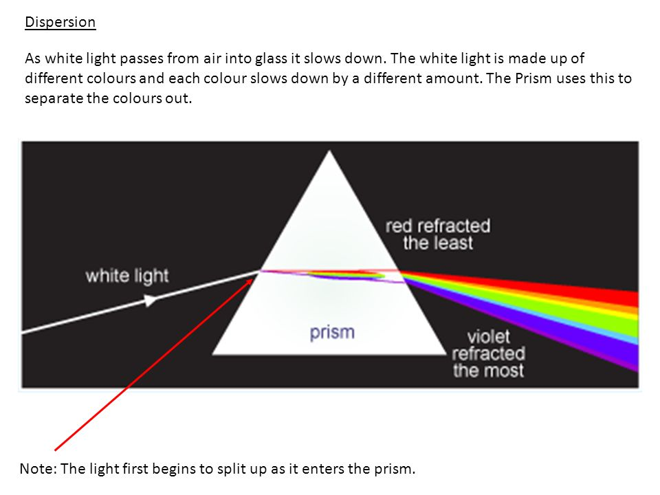 As white light passes from air into glass it slows down. The white light is made up of different colours and each colour slows down by a different amo