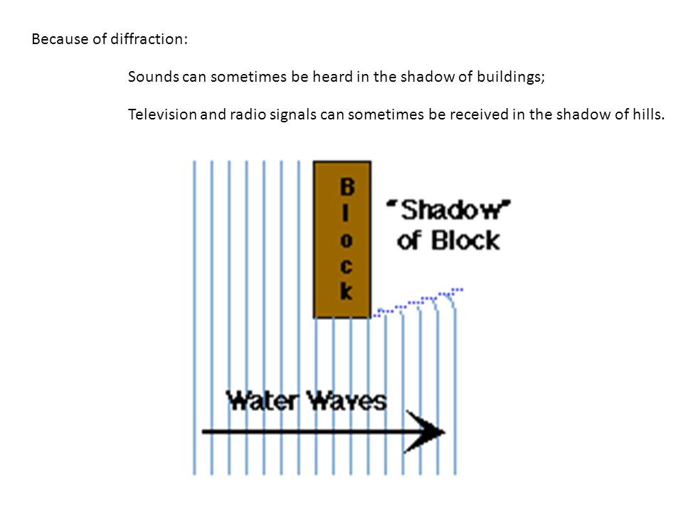 When a wave moves through a gap, or past an obstacle, it spreads out from the edges. If the gap (or obstacle) is of a similar size to the wavelength o