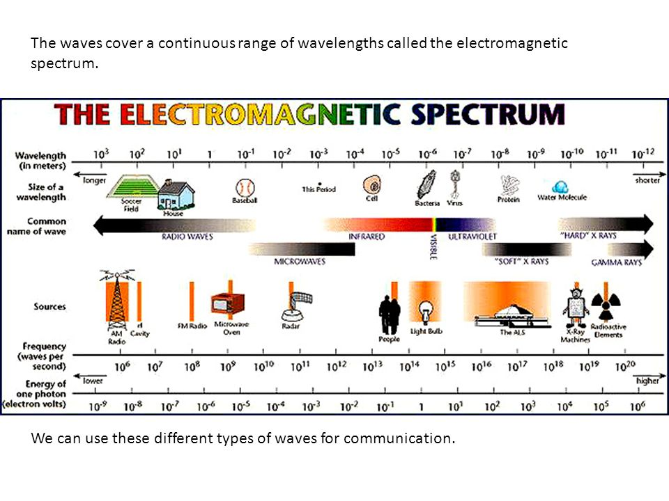 Electromagnetic radiations travel as waves and move energy from one place to another. The Electromagnetic Spectrum They can all travel through a vacuu