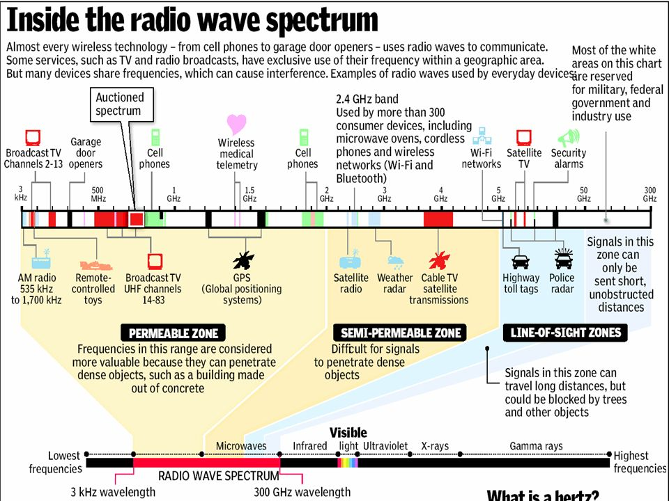 Radio waves Radio waves are used to transmit radio and TV programmes between different points on the Earth's surface. Radio Caroline When radiation is