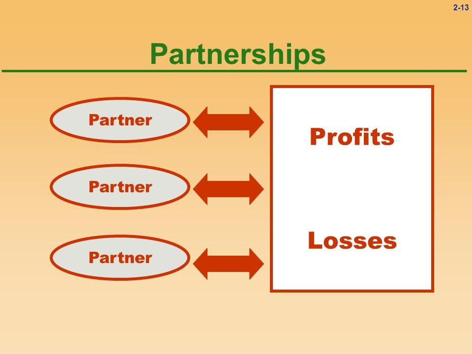 2-13 Partnerships Partner Profits Losses