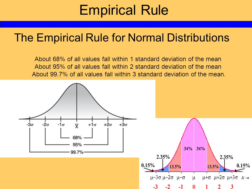 Empirical Rule The Empirical Rule for Normal Distributions About 68% of all values fall within 1 standard deviation of the mean About 95% of all value