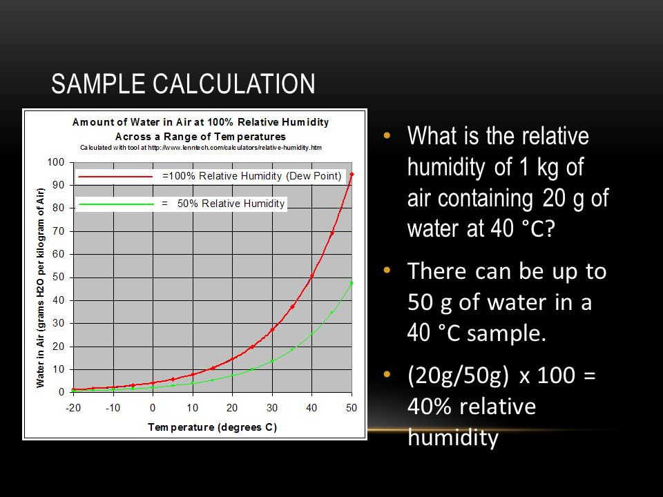 SAMPLE CALCULATION What is the relative humidity of 1 kg of air containing 20 g of water at 40 °C.