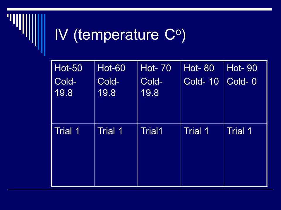 IV (temperature C o ) Hot-50 Cold- 19.8 Hot-60 Cold- 19.8 Hot- 70 Cold- 19.8 Hot- 80 Cold- 10 Hot- 90 Cold- 0 Trial 1