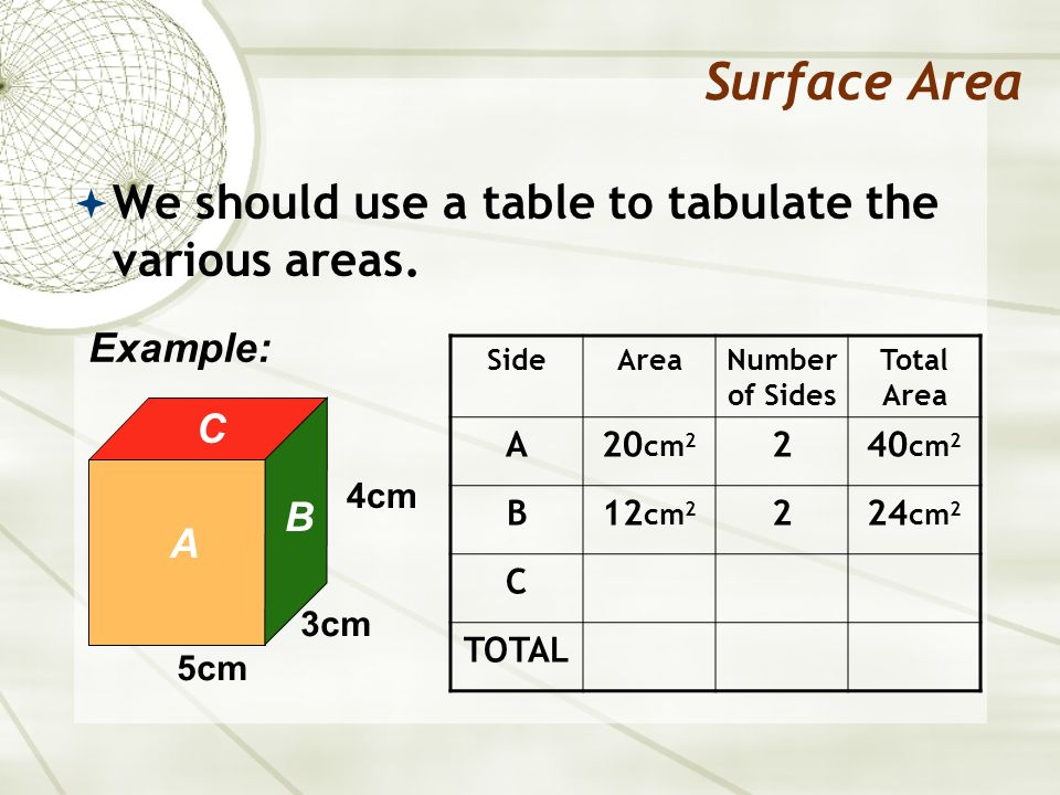 Surface Area We should use a table to tabulate the various areas. 5cm 3cm 4cm Example: SideAreaNumber of Sides Total Area A20 cm 2 240 cm 2 B12 cm 2 2