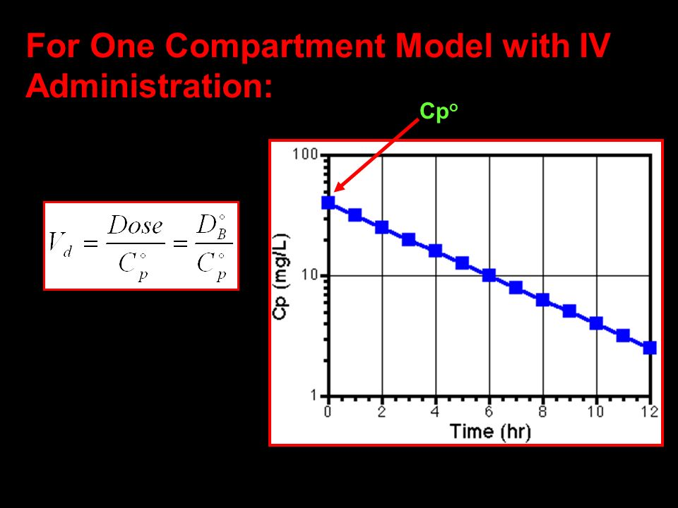 30 For One Compartment Model with IV Administration: Cp o