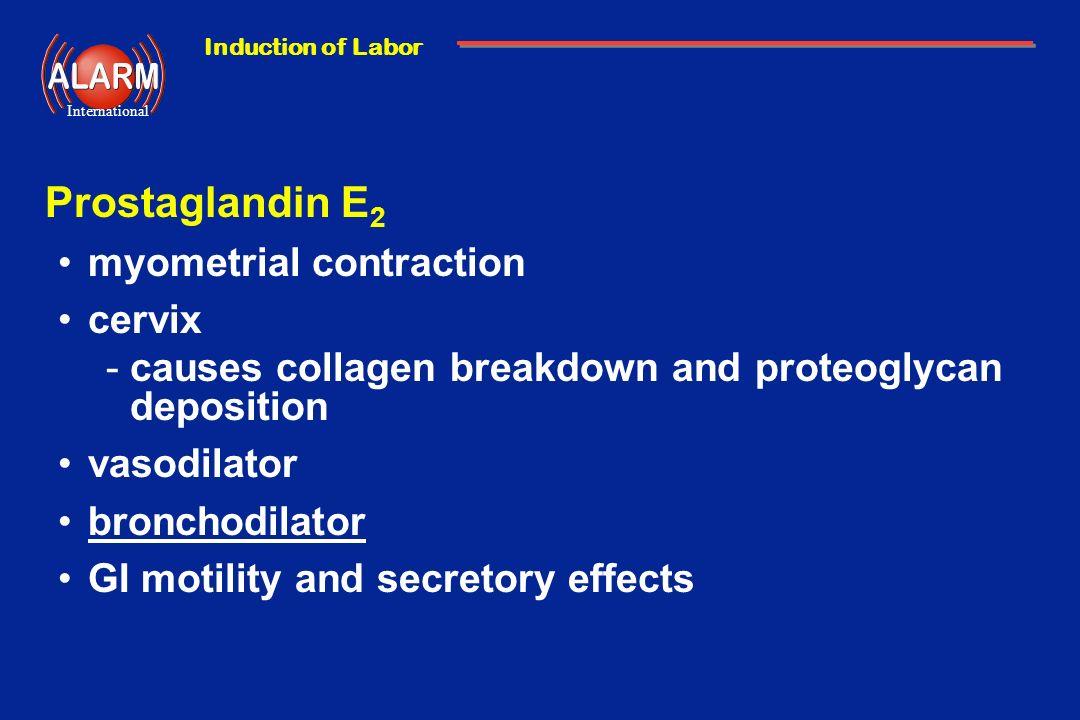 Induction of Labor International Prostaglandin E 2 myometrial contraction cervix -causes collagen breakdown and proteoglycan deposition vasodilator br