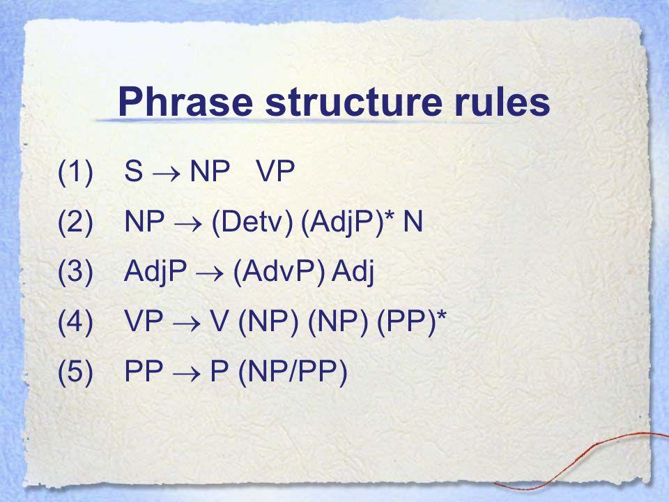Phrase structure rules (1)S NP VP (2)NP (Detv) (AdjP)* N (3)AdjP (AdvP) Adj (4)VP V (NP) (NP) (PP)* (5)PP P (NP/PP)