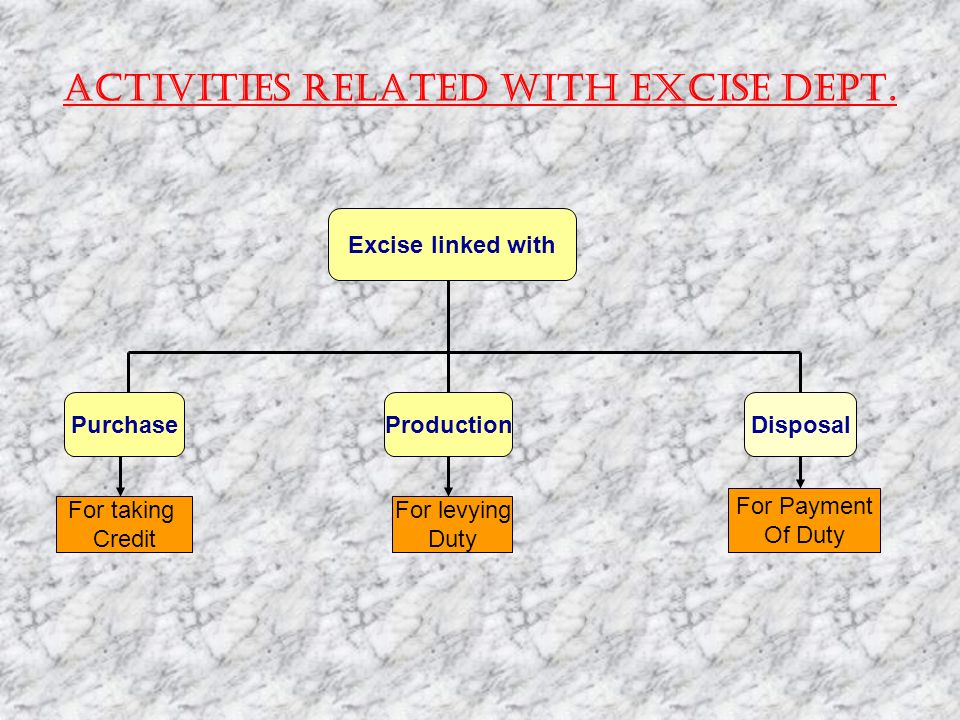 Activities related with Excise Dept.