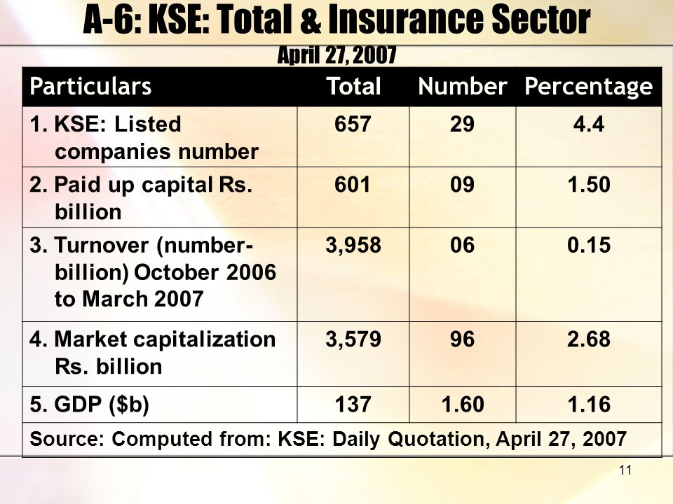 11 A-6: KSE: Total & Insurance Sector April 27, 2007 Particulars Total NumberPercentage 1. KSE: Listed companies number 657294.4 2. Paid up capital Rs
