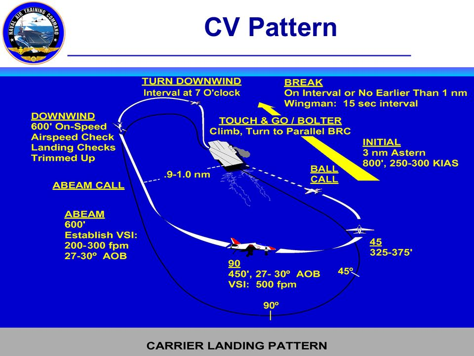 CQ Brief CV Pattern Glideslope Work to a good start Call the ball: (Side #, Goshawk ball, fuel state, qual #) Meatball, Lineup, Angle of Attack Fly the ball to touchdown.