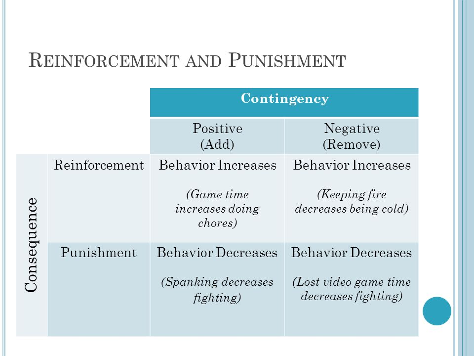 Contingency Positive (Add) Negative (Remove) Consequence ReinforcementBehavior Increases (Game time increases doing chores) Behavior Increases (Keeping fire decreases being cold) PunishmentBehavior Decreases (Spanking decreases fighting) Behavior Decreases (Lost video game time decreases fighting) R EINFORCEMENT AND P UNISHMENT