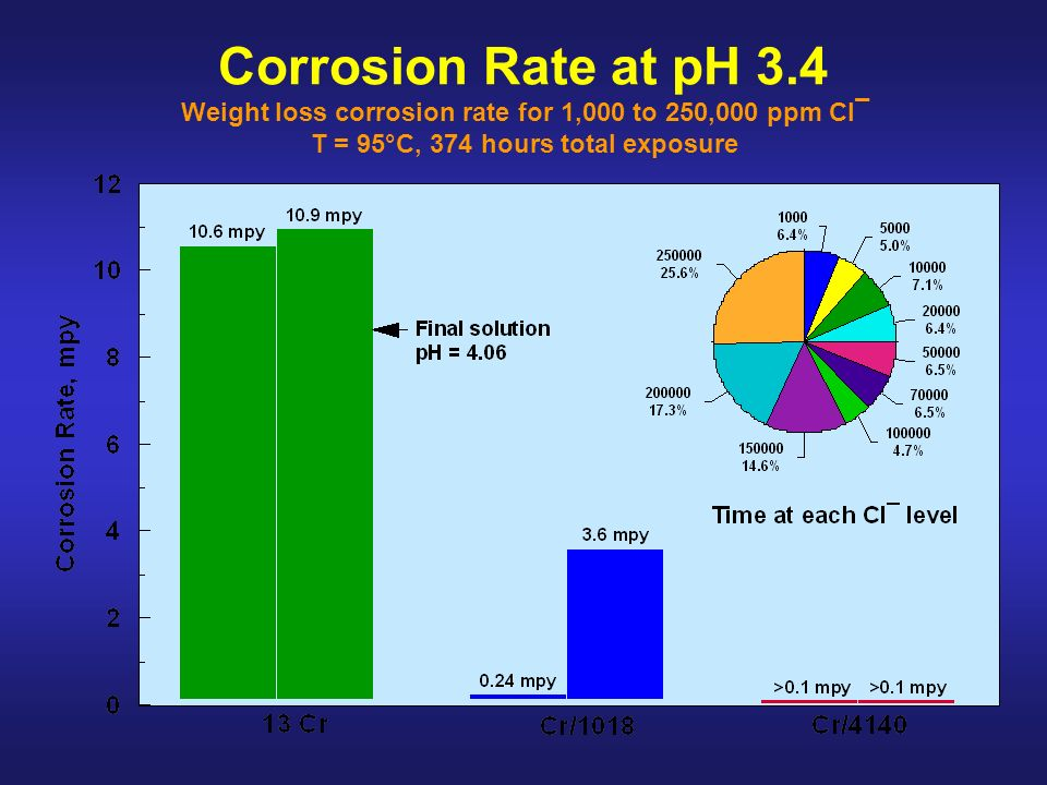 Corrosion Rate at pH 3.4 Weight loss corrosion rate for 1,000 to 250,000 ppm Cl¯ T = 95°C, 374 hours total exposure