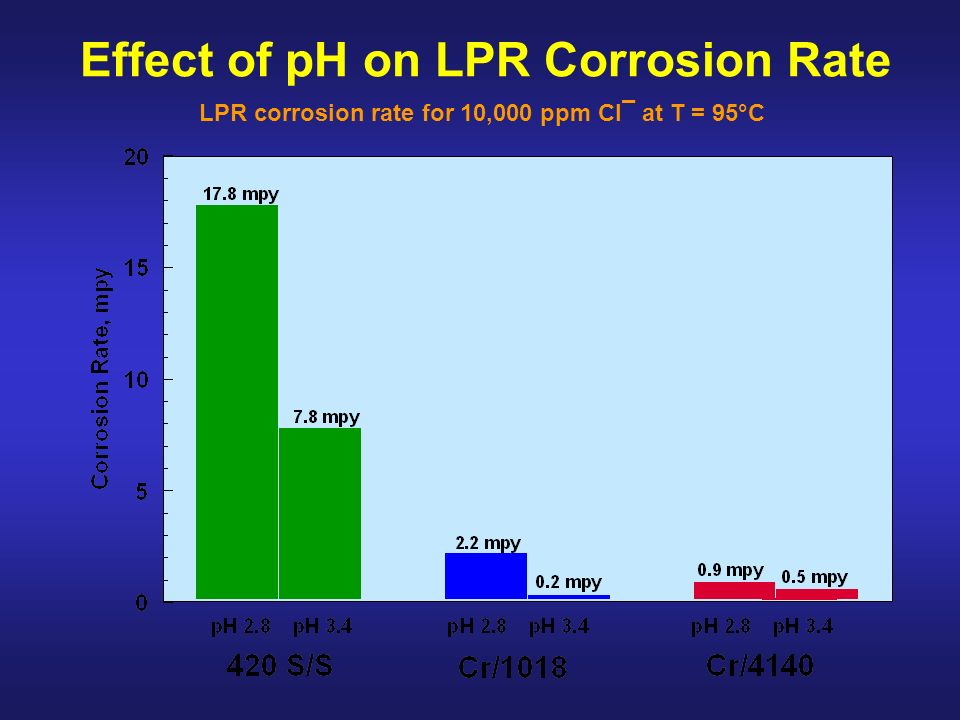 Effect of pH on LPR Corrosion Rate LPR corrosion rate for 10,000 ppm Cl¯ at T = 95°C