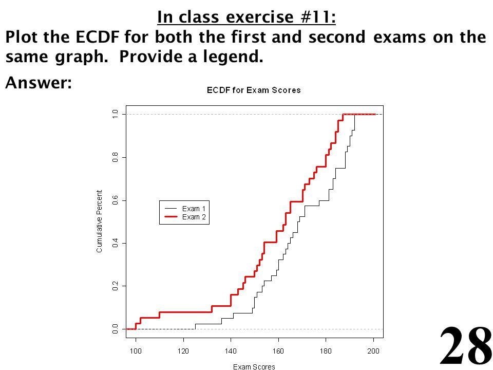 28 In class exercise #11: Plot the ECDF for both the first and second exams on the same graph. Provide a legend. Answer: