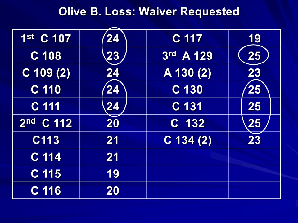Olive B. Loss: Waiver Requested 1 st C 107 24 C 117 19 C 108 23 3 rd A 129 25 C 109 (2) 24 A 130 (2) 23 C 110 24 C 130 25 C 111 24 C 131 25 2 nd C 112