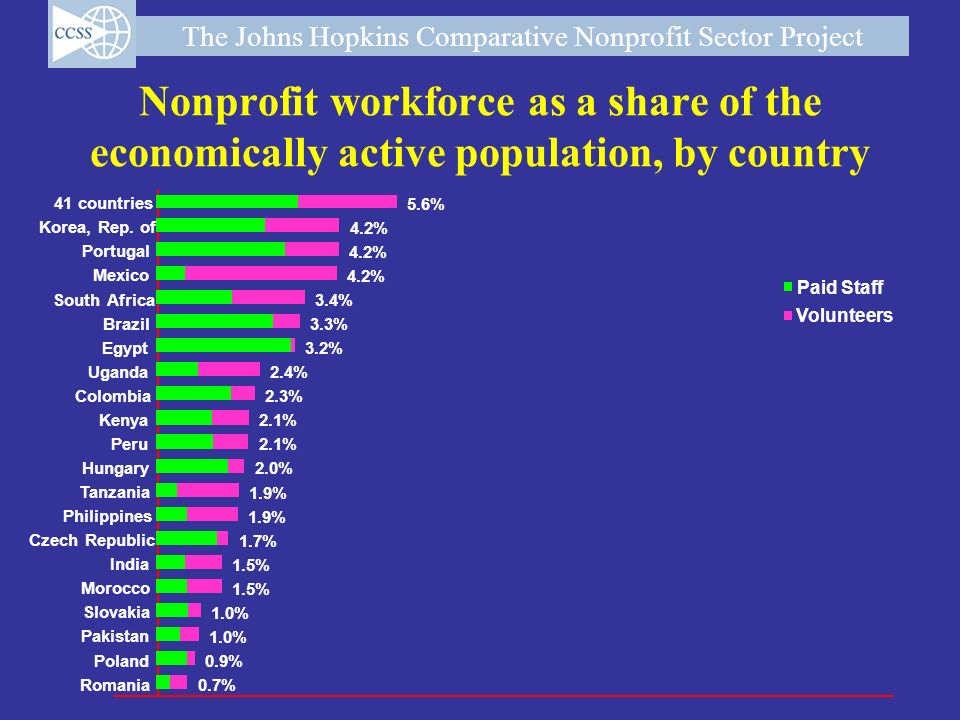 The Johns Hopkins Comparative Nonprofit Sector Project Nonprofit workforce as a share of the economically active population, by country Paid Staff Vol