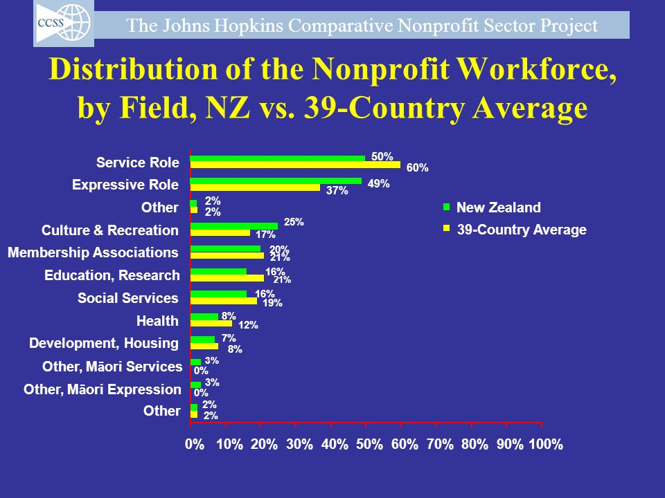 The Johns Hopkins Comparative Nonprofit Sector Project Distribution of the Nonprofit Workforce, by Field, NZ vs. 39-Country Average 2% 0% 8% 12% 19% 2