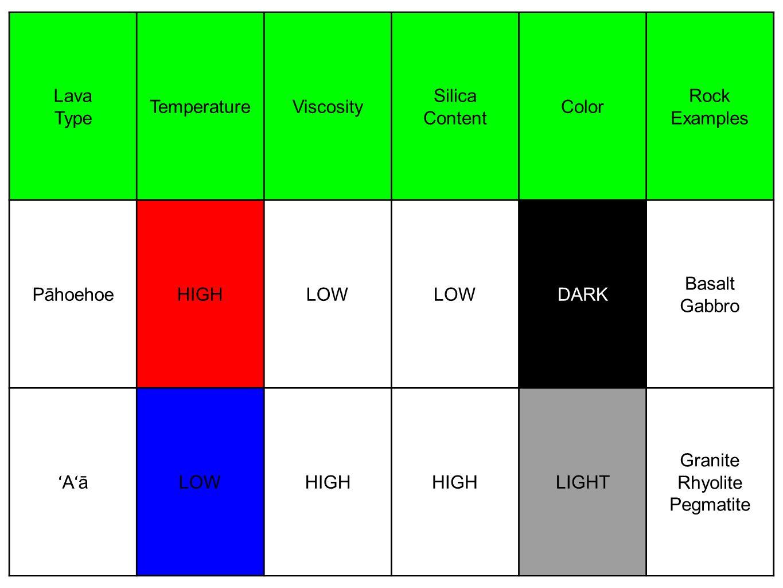 Lava Type TemperatureViscosity Silica Content Color Rock Examples PāhoehoeHIGHLOW DARK Basalt Gabbro ʻAʻāʻAʻā LOWHIGH LIGHT Granite Rhyolite Pegmatite