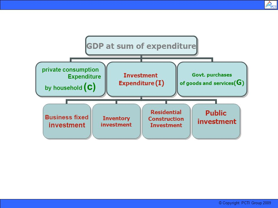 © Copyright PCTI Group 2009 GDP at sum of expenditure private consumption Expenditure by household (c) Investment Expenditure (I) Business fixed inves