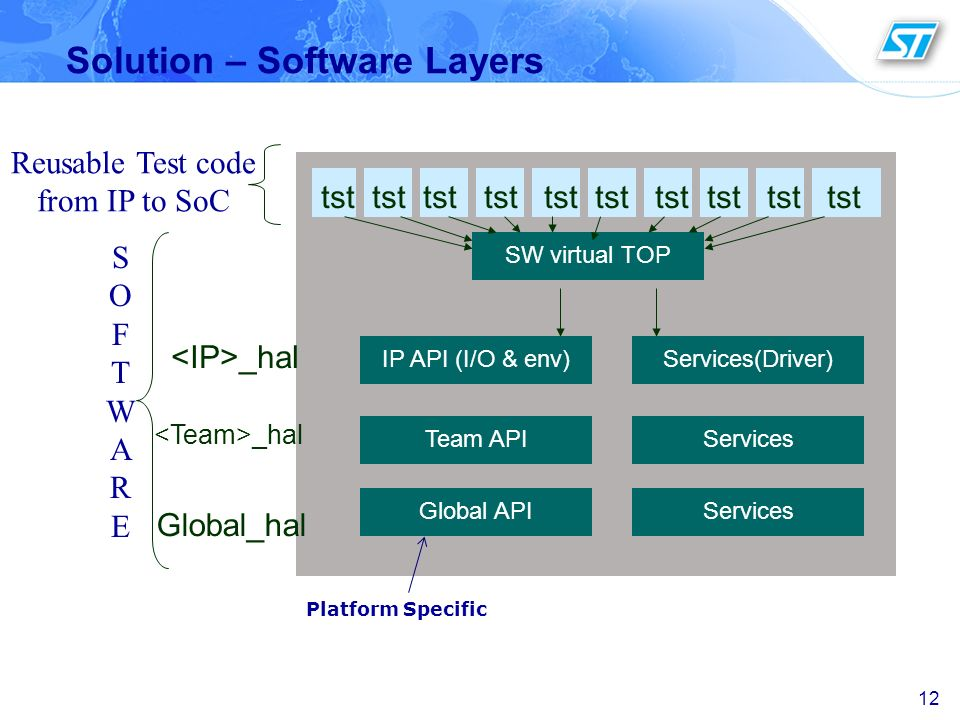Solution – Software Layers 12 Global_hal _hal SW virtual TOP tst tst tst tst tst tst tst tst tst tst Reusable Test code from IP to SoC SOFTWARESOFTWAR