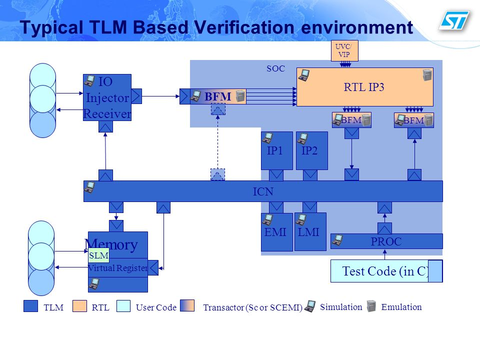 3 Typical TLM Based Verification environment LMI EMI PROC Test Code (in C) ICN IP1IP2 TLMRTLUser Code Transactor (Sc or SCEMI) BFM IO Injector Receive