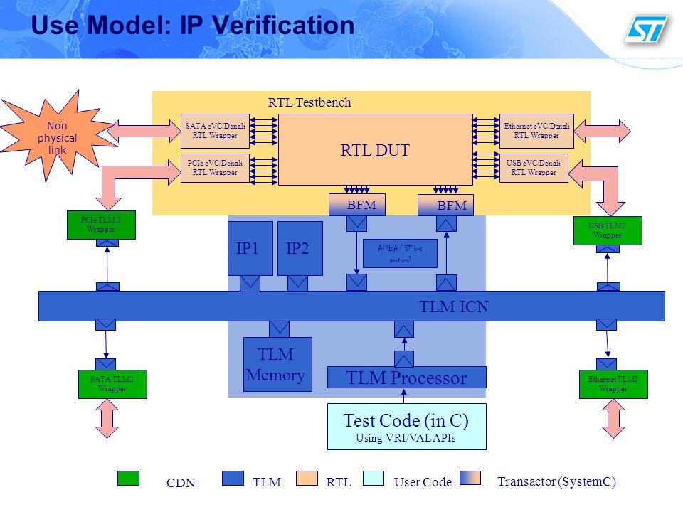 Use Model: IP Verification TLM Memory TLM Processor Test Code (in C) Using VRI/VAL APIs TLM ICN IP1IP2 RTL Testbench RTL DUT BFM SATA eVC/Denali RTL W
